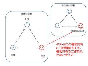 情報共有の図